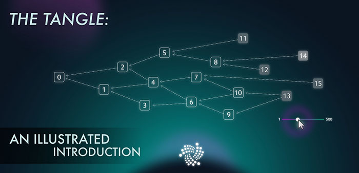 IOTA Tangle Graph